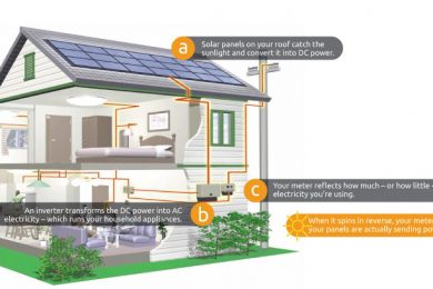 Solar Panel Increase Home & Property Value
